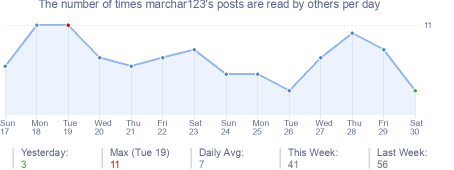 How many times marchar123's posts are read daily