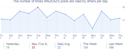 How many times WAZEAZ's posts are read daily
