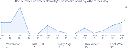 How many times shuwilly's posts are read daily