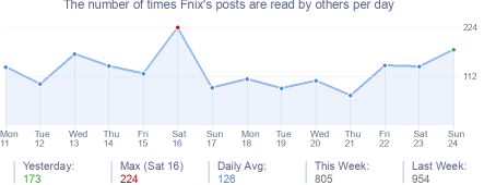 How many times Fnix's posts are read daily