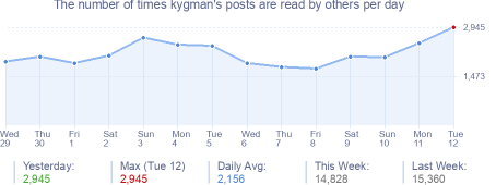 How many times kygman's posts are read daily