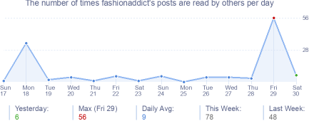 How many times fashionaddict's posts are read daily