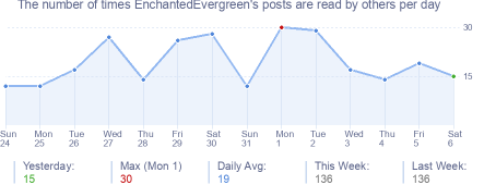 How many times EnchantedEvergreen's posts are read daily