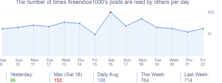 How many times fireandice1000's posts are read daily