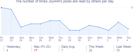 How many times Joy444's posts are read daily