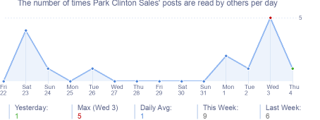 How many times Park Clinton Sales's posts are read daily
