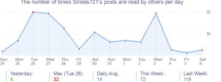 How many times Smiles721's posts are read daily