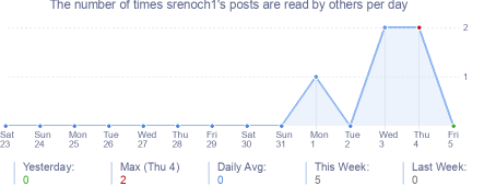 How many times srenoch1's posts are read daily