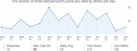 How many times Kellyanne29's posts are read daily