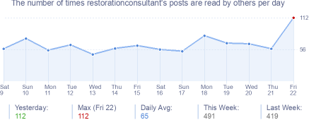 How many times restorationconsultant's posts are read daily
