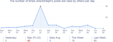 How many times wreckitralph's posts are read daily