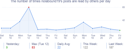 How many times nolabound19's posts are read daily
