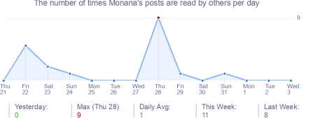 How many times Monana's posts are read daily