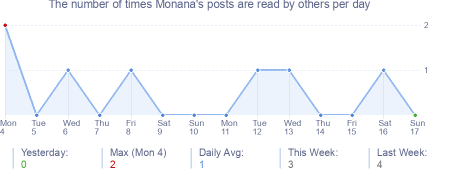 How many times Monana's posts are read daily