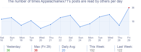 How many times Appalachianwx71's posts are read daily