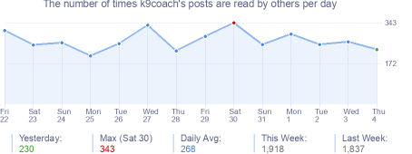 How many times k9coach's posts are read daily
