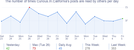 How many times Curious.In.California's posts are read daily