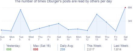 How many times Dburger's posts are read daily