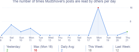 How many times MudShovel's posts are read daily