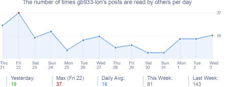 How many times gb933-lon's posts are read daily