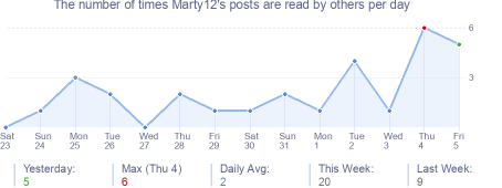 How many times Marty12's posts are read daily