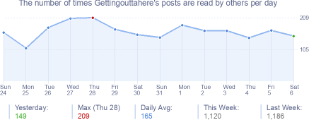 How many times Gettingouttahere's posts are read daily