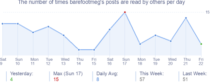 How many times barefootmeg's posts are read daily