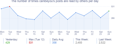 How many times canibeyou's posts are read daily