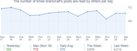 How many times branDcalf's posts are read daily