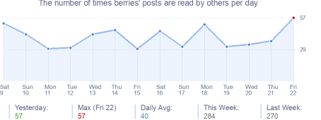 How many times berries's posts are read daily