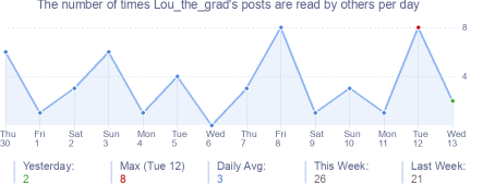 How many times Lou_the_grad's posts are read daily