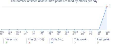 How many times atlantic001's posts are read daily