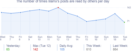 How many times lilamx's posts are read daily