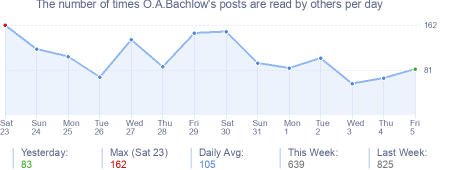 How many times O.A.Bachlow's posts are read daily
