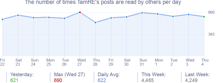 How many times TamRE's posts are read daily
