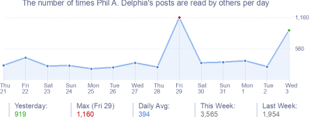 How many times Phil A. Delphia's posts are read daily