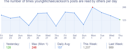 How many times youngMichaelJackson's posts are read daily