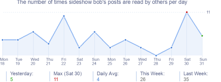 How many times sideshow bob's posts are read daily
