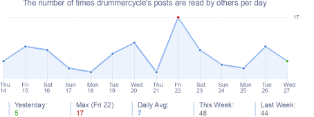 How many times drummercycle's posts are read daily