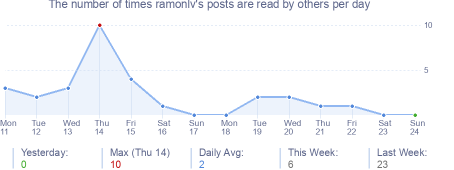 How many times ramonlv's posts are read daily