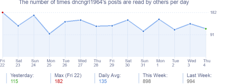 How many times dncngrl1964's posts are read daily
