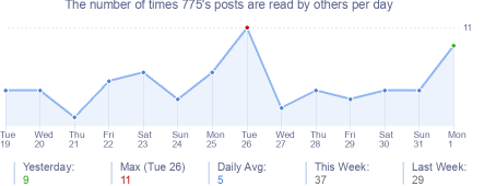 How many times 775's posts are read daily