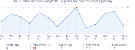 How many times wallyb2013's posts are read daily