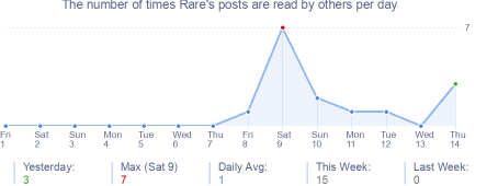How many times Rare's posts are read daily