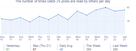 How many times Debb J's posts are read daily