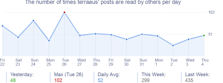 How many times terraaus's posts are read daily