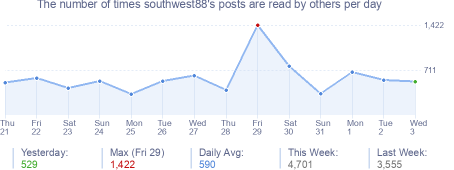 How many times southwest88's posts are read daily