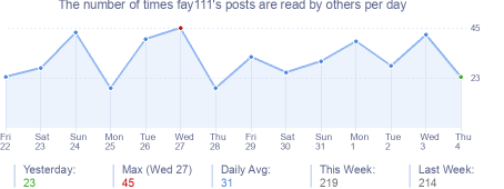 How many times fay111's posts are read daily
