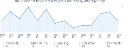 How many times redfella's posts are read daily