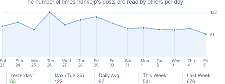 How many times hankejp's posts are read daily